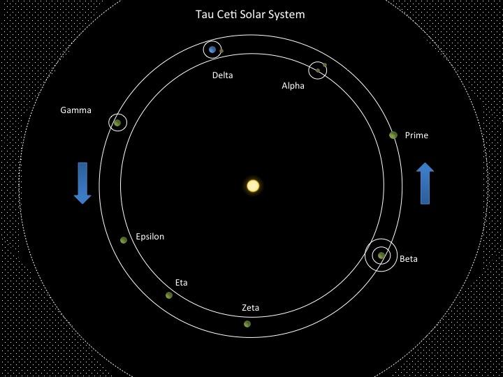 Tau Ceti Solar System